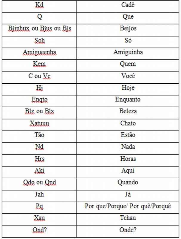 Abreviações da língua internetês