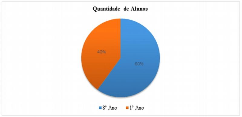 Quantidade de alunos