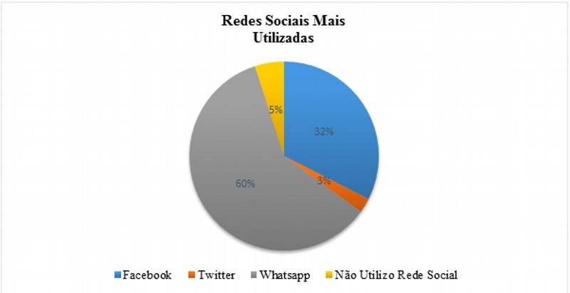 Redes Sociais Mais Utilizadas