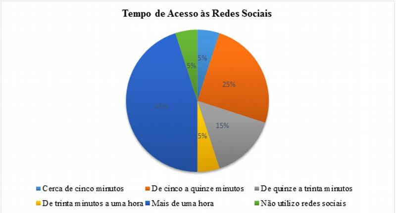 Tempo de acesso das redes sociais