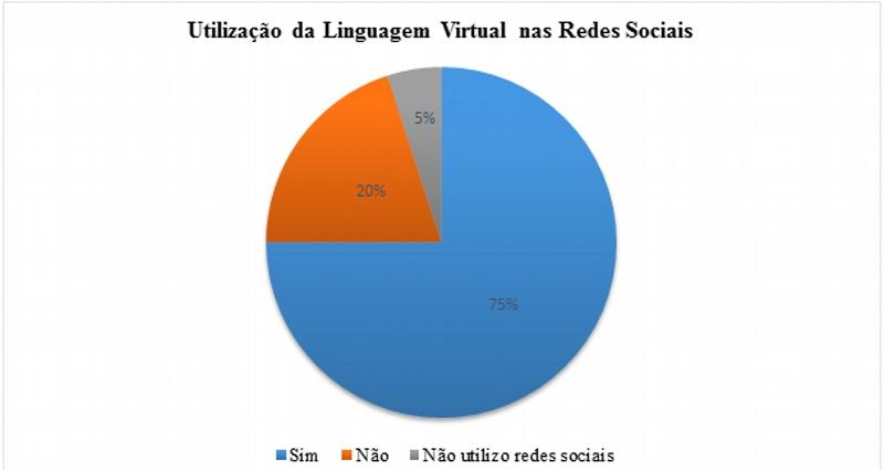 Utilização da Linguagem Virtual nas Redes Sociais