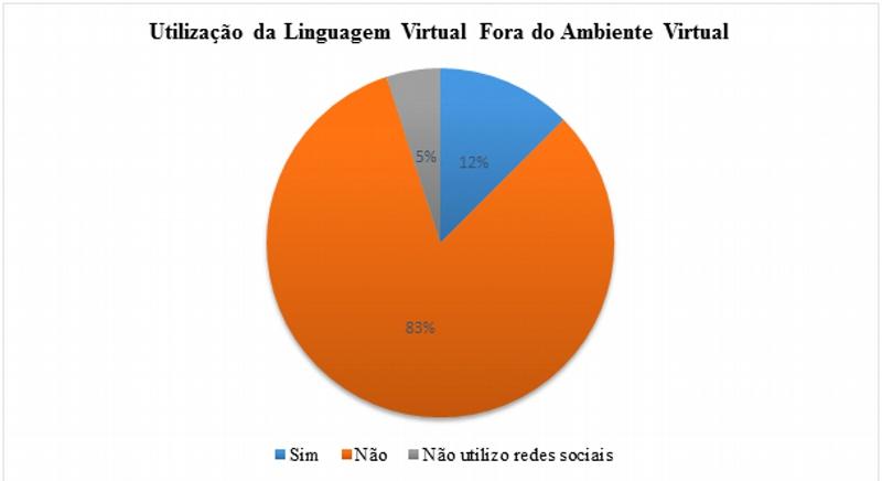 Utilização da linguagem virtual fora do ambiente virtual