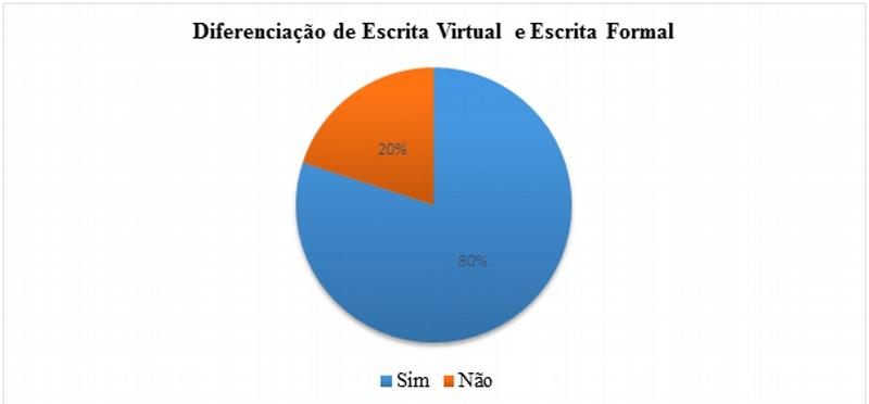Diferenciação de escrita virtual e escrita formal