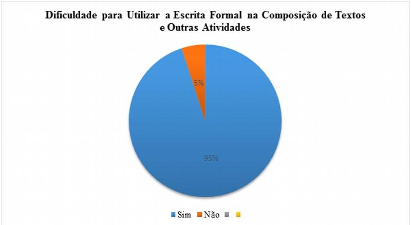Dificuldade para utilizar a escrita formal na composição de textos e outras atividades
