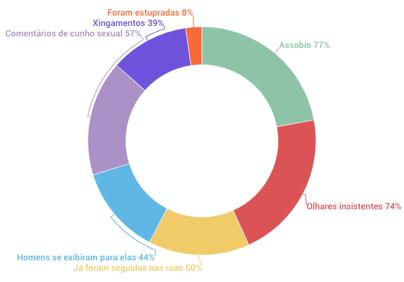 Gráfico ilustrativo dos dados apresentados