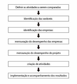 Exemplificação das etapas de benchmarking