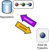 Fluxograma de controle de repositórios.