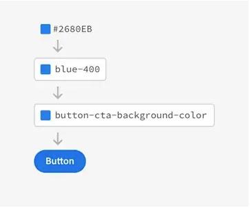 Ilustrando a diferença entre uma variável (blue-400) e um token (button-cta-background-color).