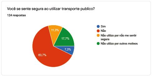 Você se sente segura ao utilizar transporte publico?