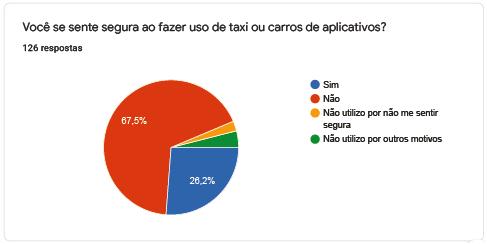 Você se sente segura ao fazer uso de taxi ou carros de aplicativos?