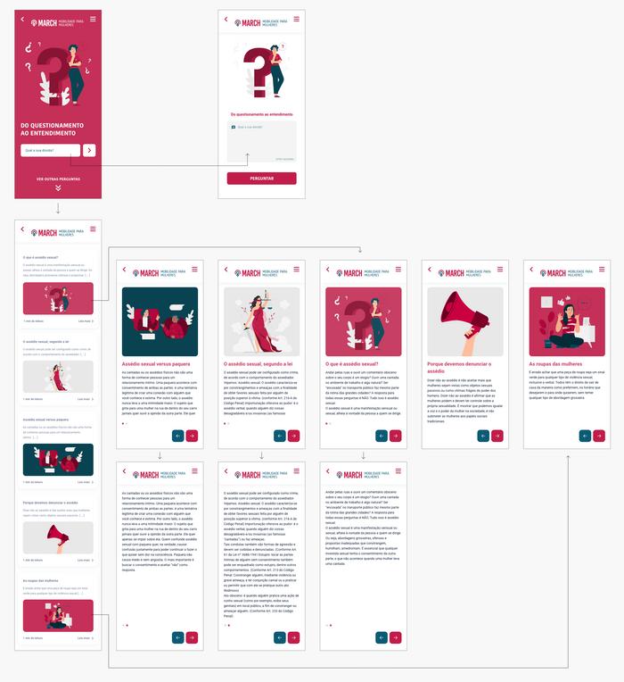 Hierarquia da informação - bloco de conteúdo
