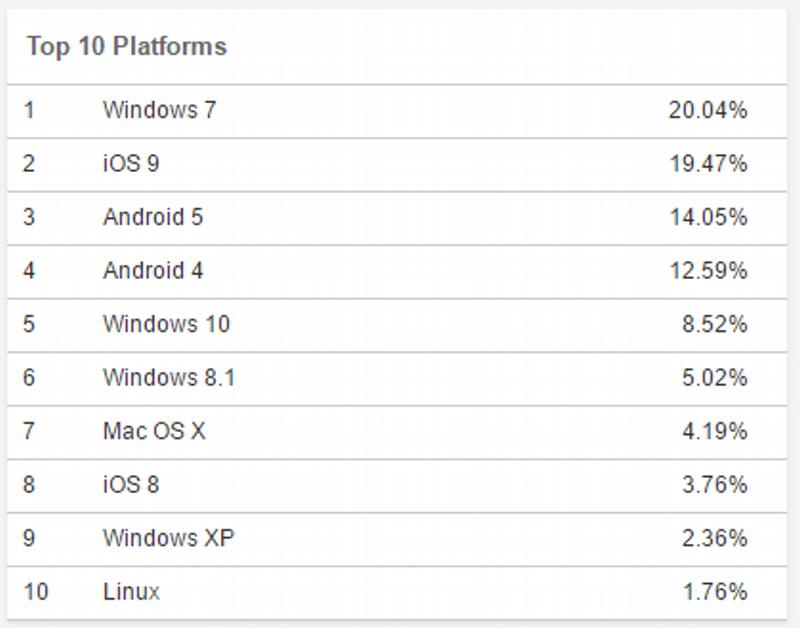 Top 10 sistemas operacionais no mundo