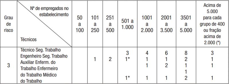 Dimensionamento do SESMT, baseado no grau de risco e o número de empregados