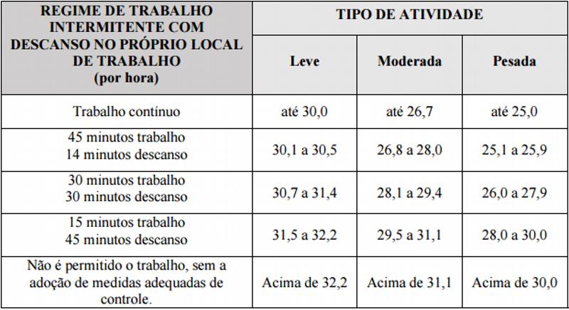 Máximos índices IBUTG por tipo de atividade