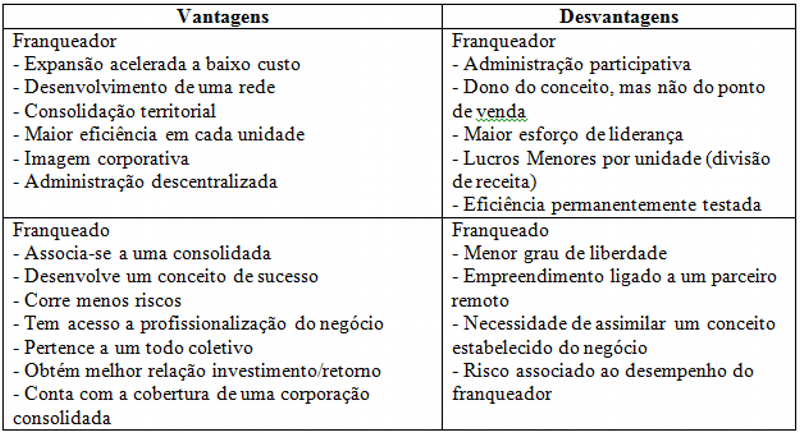 Vantagens e desvantagens do contrato de franquia