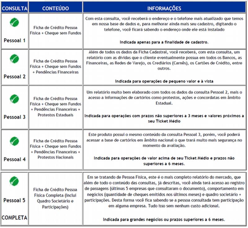 Opções de Consultas para avaliação de Consumidores