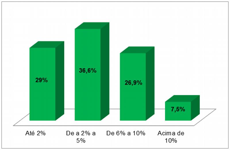 Percentual de Inadimplentes