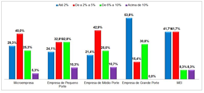 Porte das Empresas X Percentual de Inadimplentes