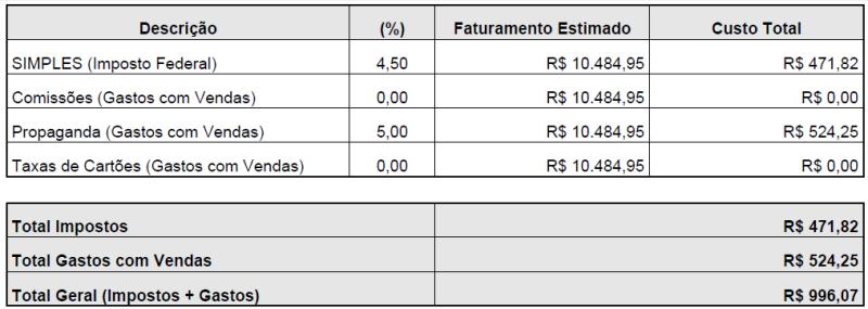Estimativa dos Custos de Comercialização