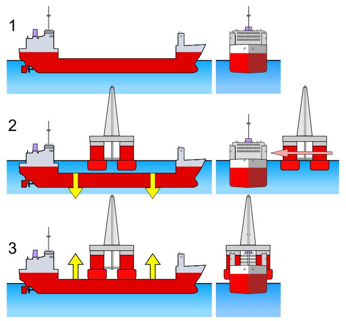 Operação Float-on / float-off