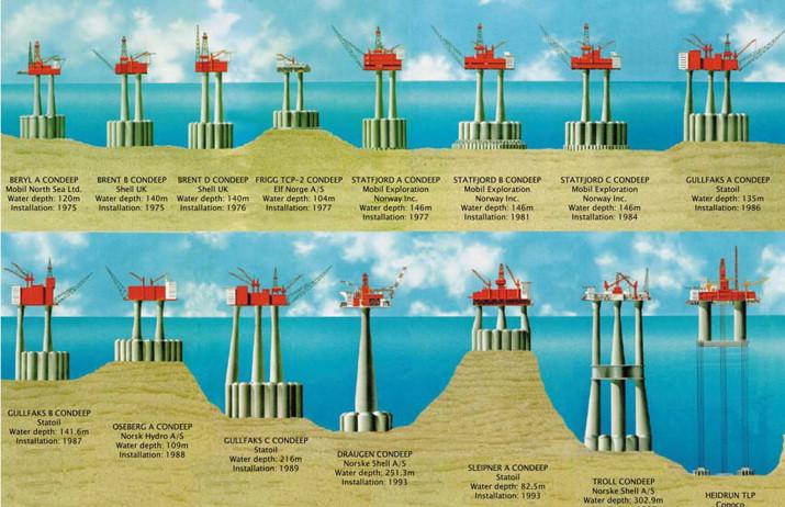Plataformas de Gravidade de concreto e suas diferentes geometrias.