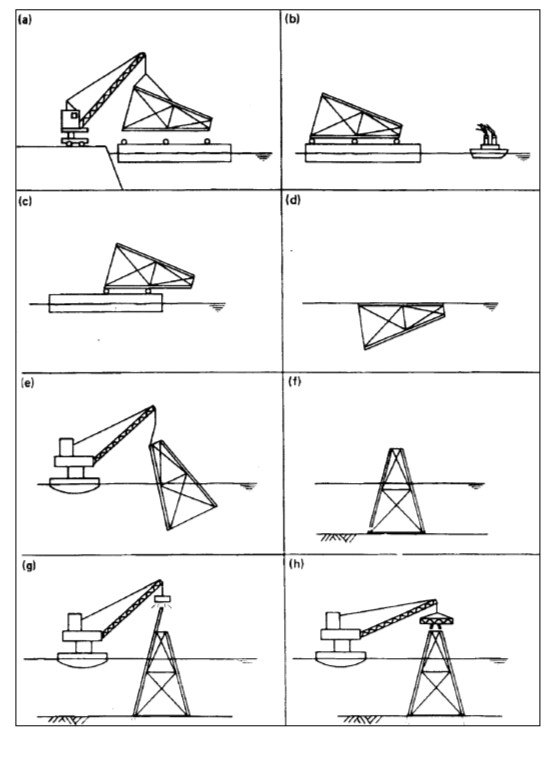 Procedimento de instalação e seus fases.