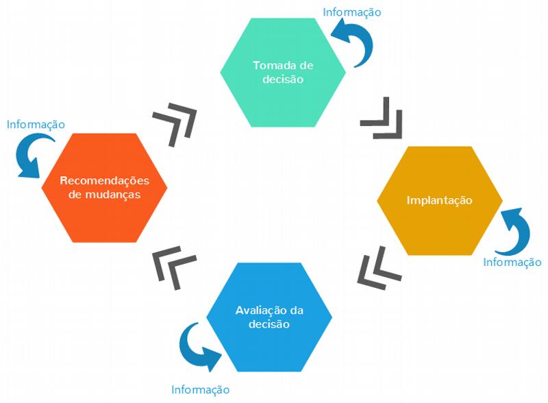 Ciclo do processo decisório