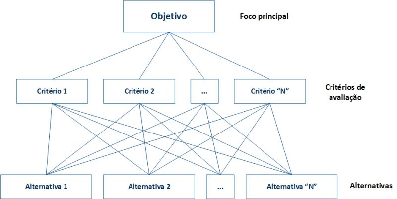 Estrutura hierárquica básica