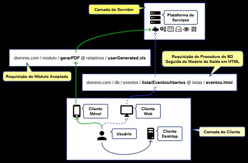 A Plataforma em uma arquitetura não-distribuída