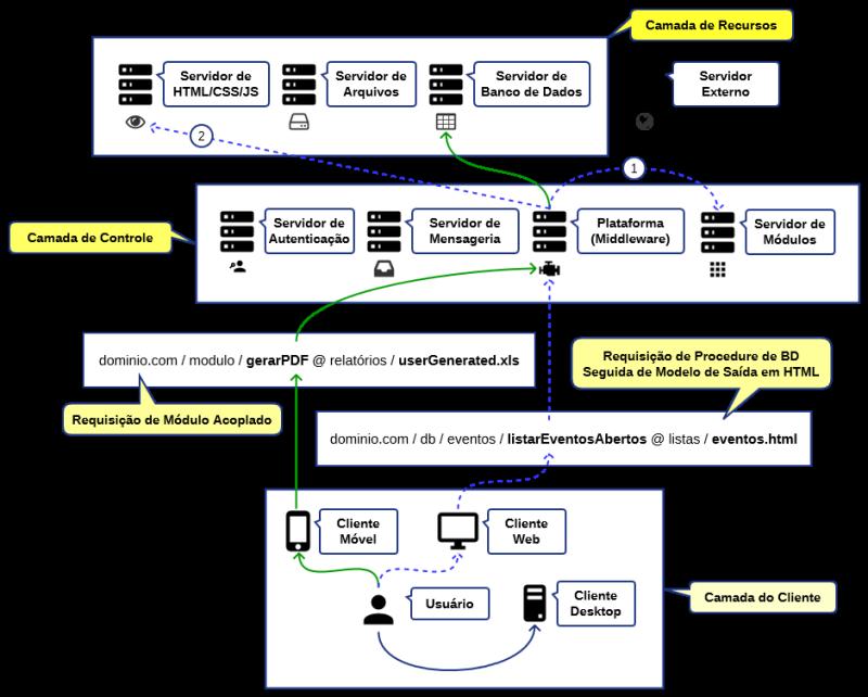 A Plataforma em uma arquitetura totalmente distribuída