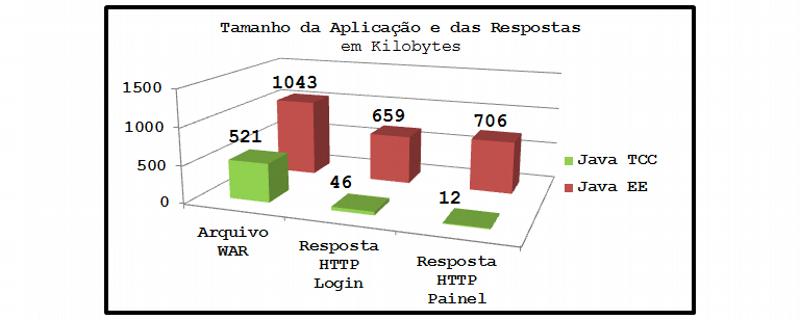 Tamanho do aplicativo e das respostas HTTP