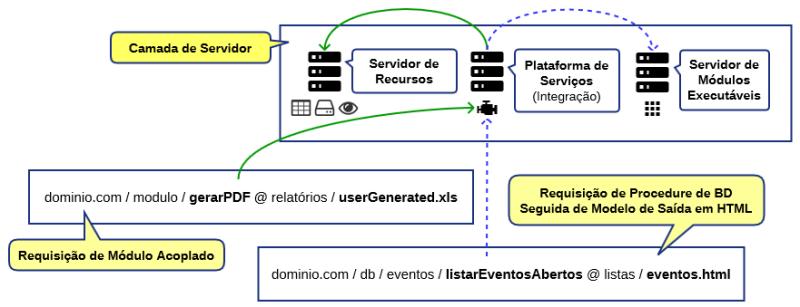 A Plataforma em uma arquitetura parcialmente distribuída