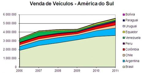 Venda de veículos na América do Sul