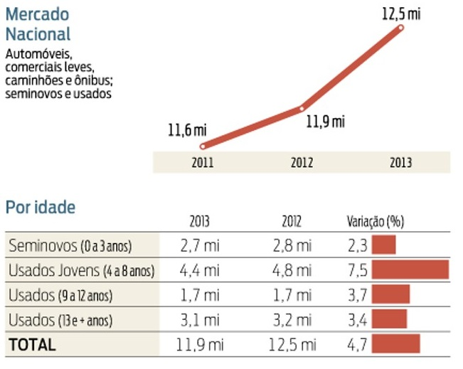 Vendas de automóveis seminovos e usados de 2011 a 2013 em nível nacional