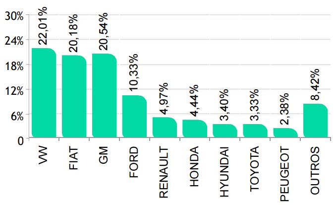 Participação de mercado acumulado até Março de 2017