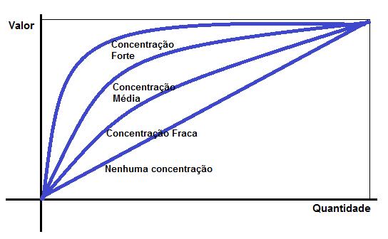 Diferentes concentrações na Curva ABC