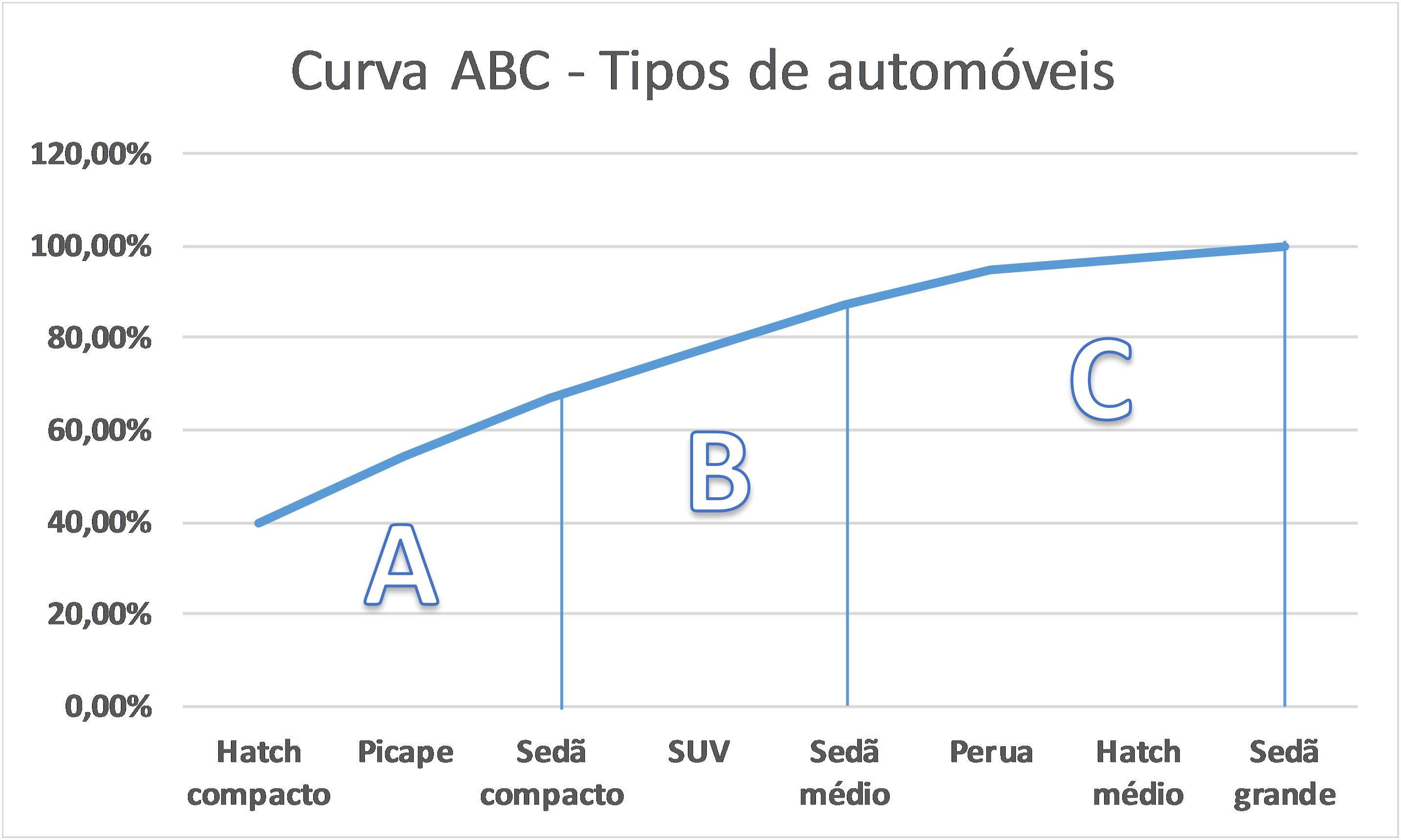 Curva ABC dos tipos de automóveis sobre o percentual acumulado