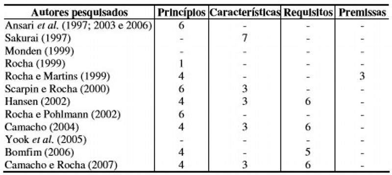 Quantidade de princípios, características, requisitos e premissas levantados por autores de trabalhos sobre custeio alvo