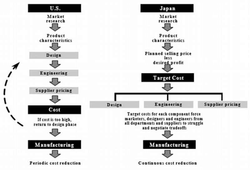 Gerenciamento de custos no Japão e no Ocidente