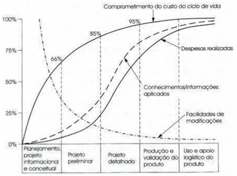 Porcentagem de comprometimento do custo, conhecimento aplicado, despesas realizadas e facilidade de modificações ao longo do ciclo de vida do produto.