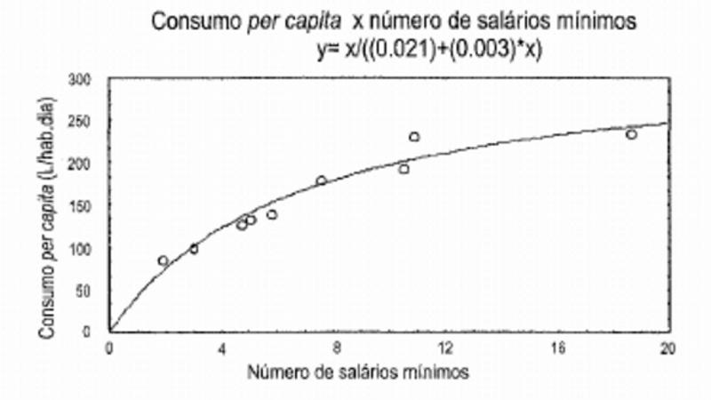 Consumo domiciliar per capita de água em função da renda familiar( Belo Horizonte e Contagem - MG)