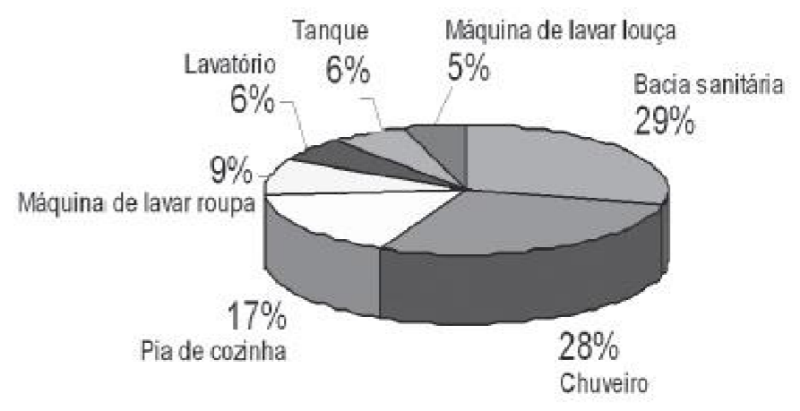 Consumo de água nas peças hidrossanitárias