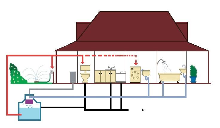 Sistema de reúso de água cinza de uma residência