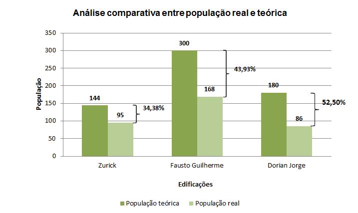 Comparação entre população ideal e teórico