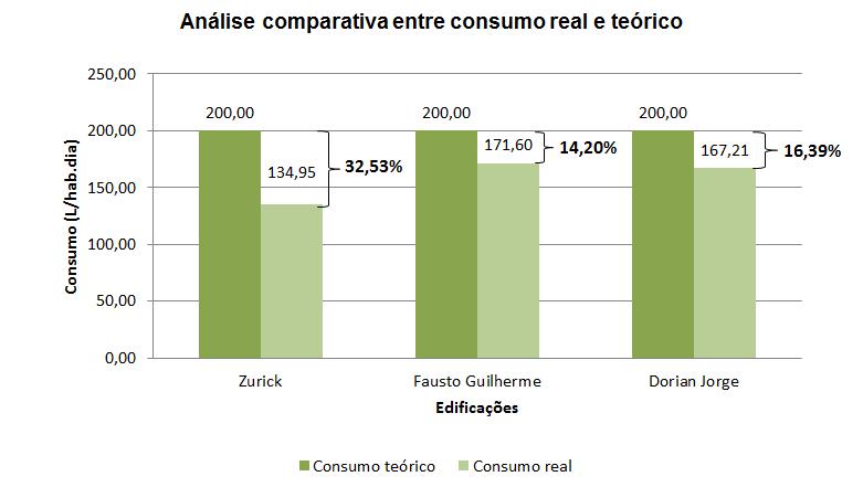 Comparação entre consumo per capita ideal e teórico