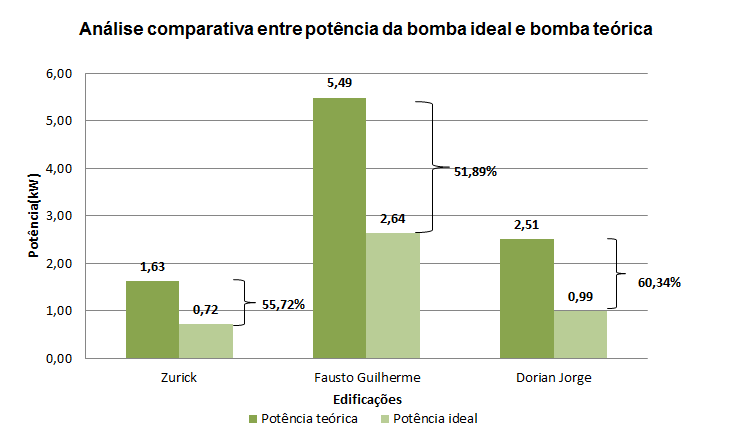 Comparação entre potência das bombas ideais e teóricas