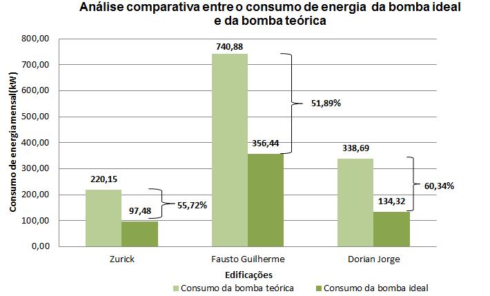 Consumo de energia das bombas ideais e teóricas
