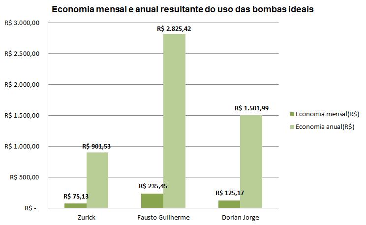 Economia mensal e anual por meio da utilização das bombas ideais