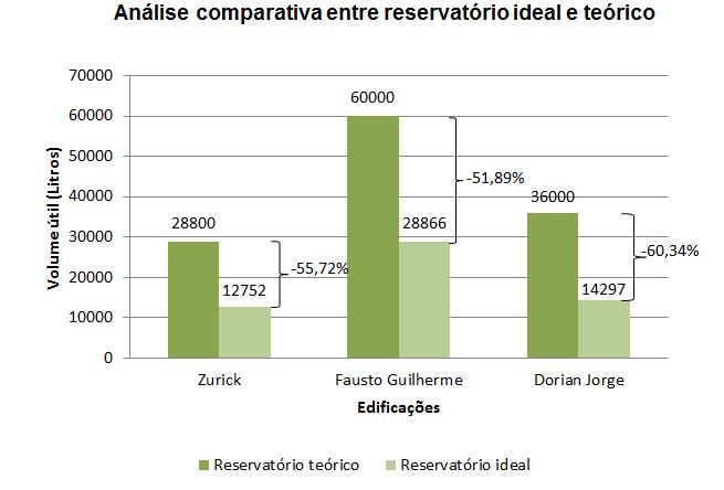 Comparação entre volume do reservatório ideal e teórico