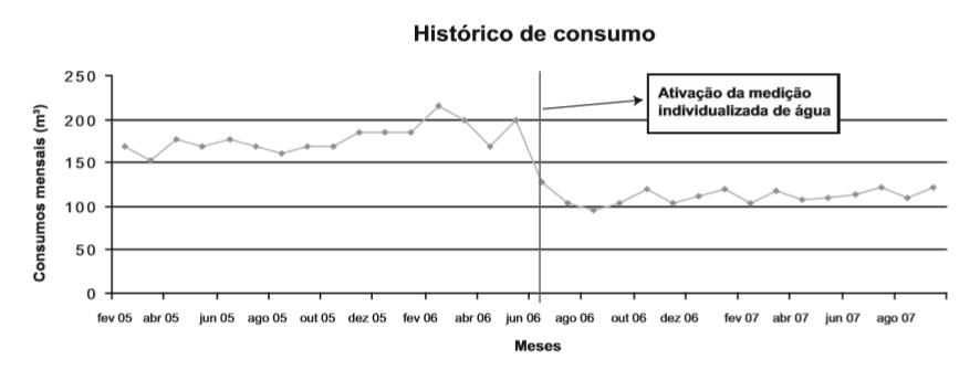 Variação do consumo mensal de água do Condomínio dos Comerciários (Salvador-BA)